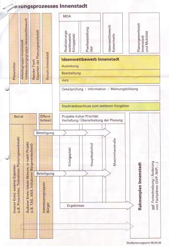 Beschluss-Organigramm für den Planungsbeirat Ideenwettbewerb